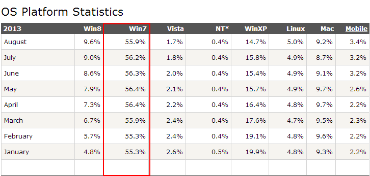 OS Statistics